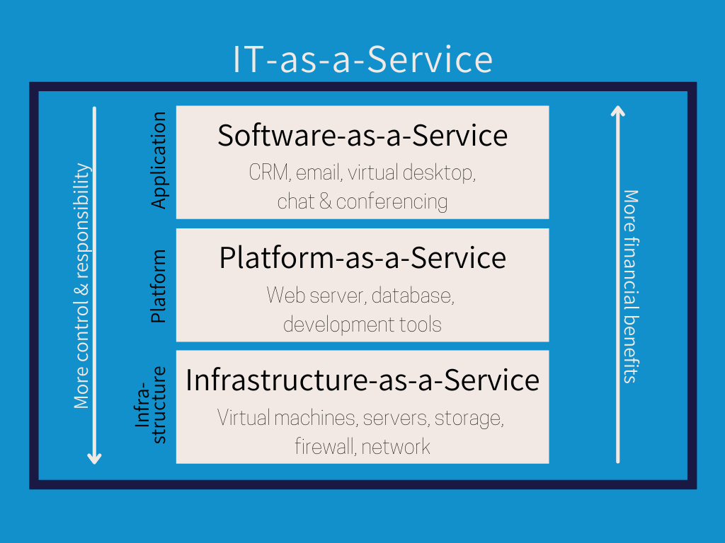 Graphic showing the services stack and its relation to financial benefits or control + responsibility